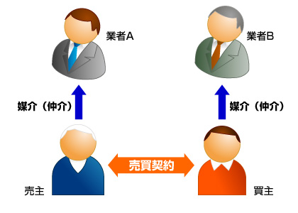 売買契約時の相関図