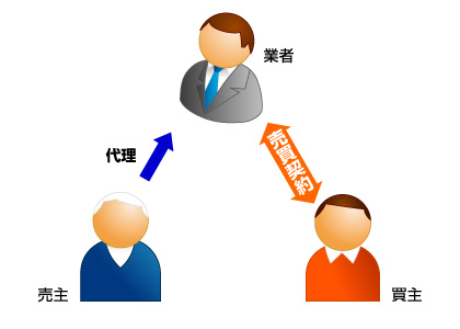 売買代理契約時の相関図